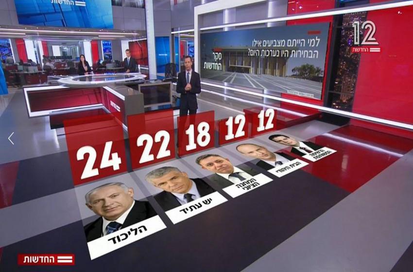 استطلاع: الليكود يحصل على أعلى مقاعد في الانتخابات القادمة