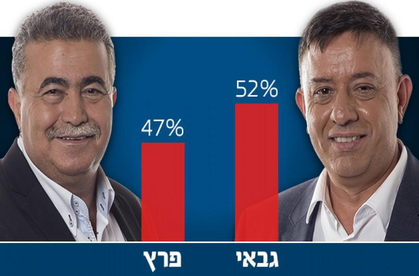 """تعرف على آفي جباي – الرئيس الجديد لحزب العمل """"الإسرائيلي"""""""